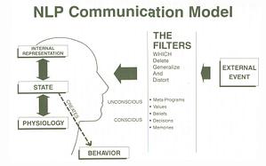 NLP communication model